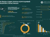 2020-yilda sodir etilgan korrupsiyaviy jinoyatlar statistikasi